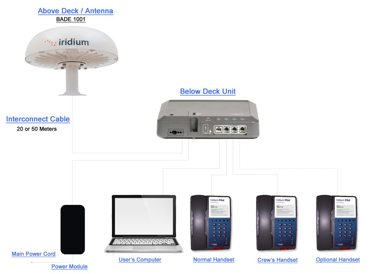 иридиум спутниковая связь интернет